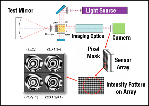 A dynamic Fizeau interferometer uses the polarization of light to measure all data simultaneously.