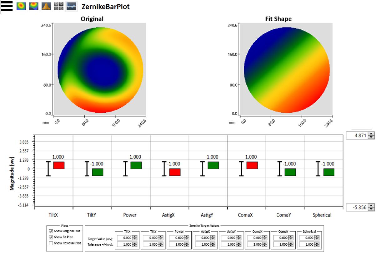 4Sight Focus Zernike Bar Chart