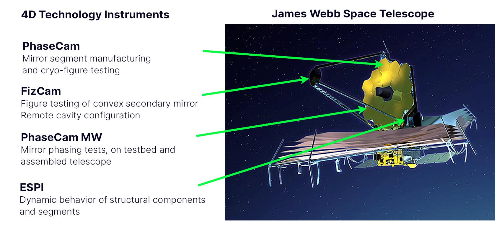 JWST - 4D Technology dynamic laser interferometers used in James Webb Space Telescope project